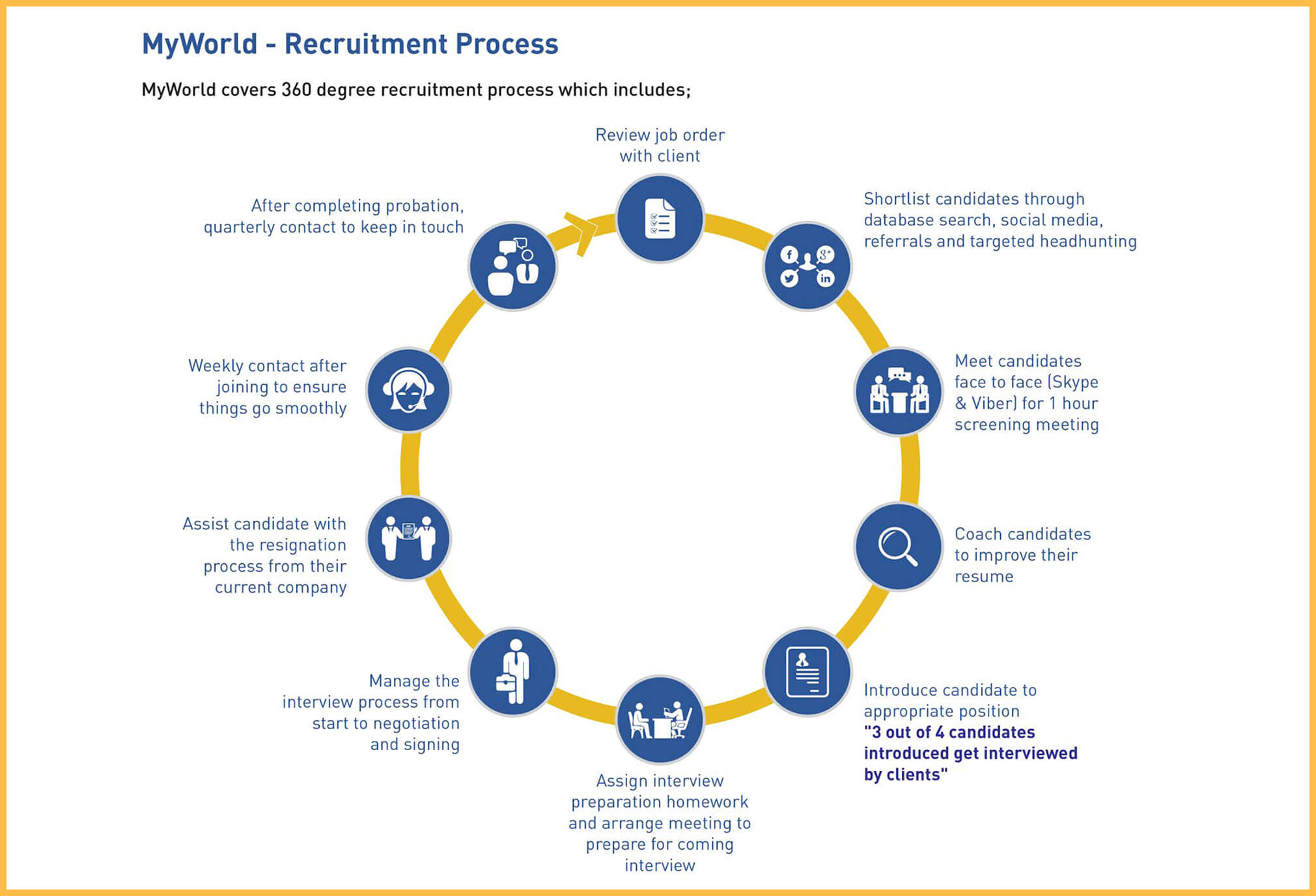 MyWorld Recruitment Cycle